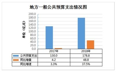 三亚2019年地方一般公共预算支出近八成用于民生