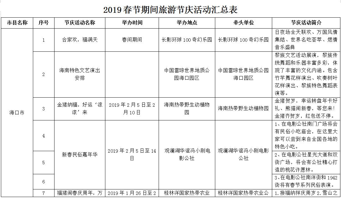 海南各市县推出56项节庆活动18家旅游景区推出52项优惠政策