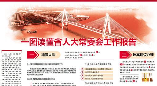 一图读懂海南省人大常委会工作报告