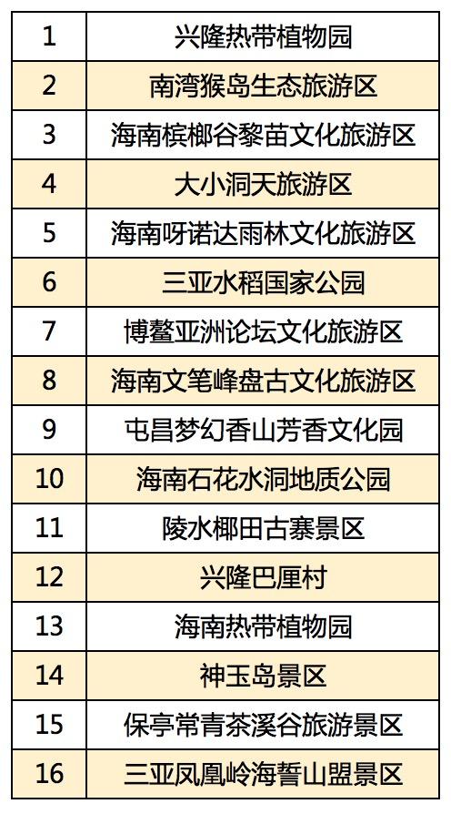 海南旅游年卡发布预售 198元全年刷脸畅游全省16家景区