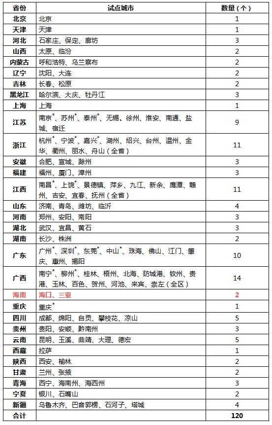 海南这两座城市纳入全国120个车辆网上转籍试点!6月1日起实施