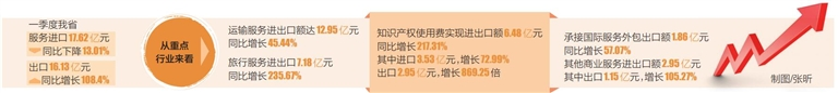 一季度海南服务商?#21040;?#20986;口总额超33亿元,服务商业出口成倍增进
