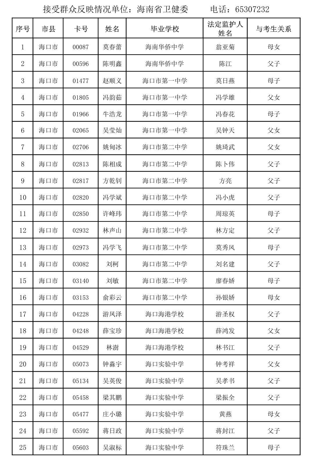 海南公示一批享受高考加分考生名单,看看有你吗?