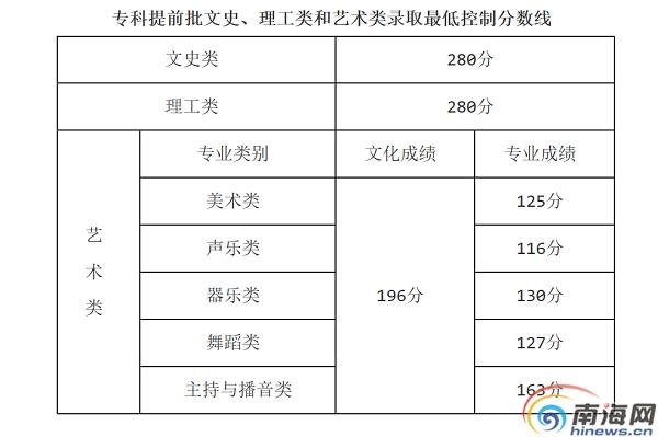 2019年海南高招专科提前批和高职 专科 批录取最低控制分数线公布