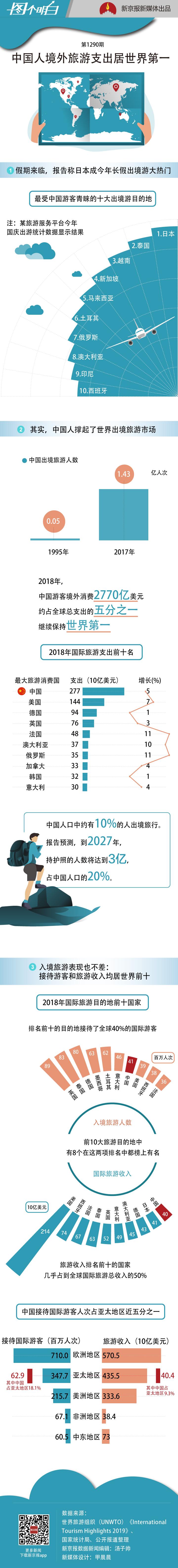 全世界哪里人最会玩?中国出境旅游人数和支出全球第一