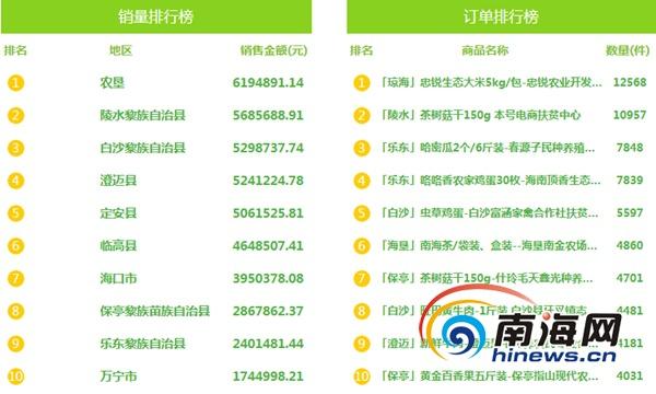 海南爱心扶贫网第五十期榜单公布 保亭百香果、茶树菇迎近10万元大单