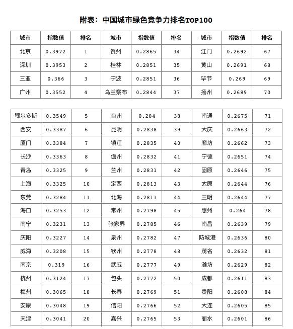 《2019中国城市绿色竞争力指数报告》发布 三亚位列第三