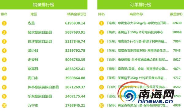 海南爱心扶贫网第五十二期榜单出炉 速抢双十一特价产品