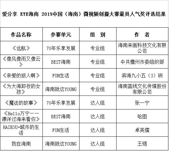 2019中国(海南)微视频创摄大赛揭晓