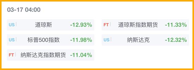 两周内第三次熔断!美国股市最糟糕的一天?