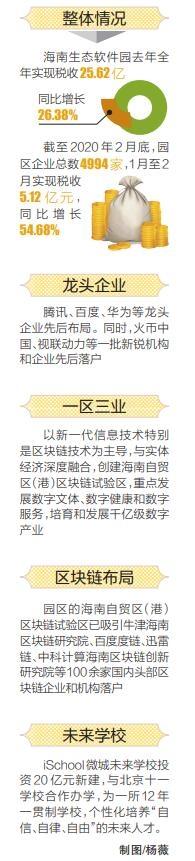 """海南生态软件园聚焦""""一区三业"""" 创新""""三板斧"""