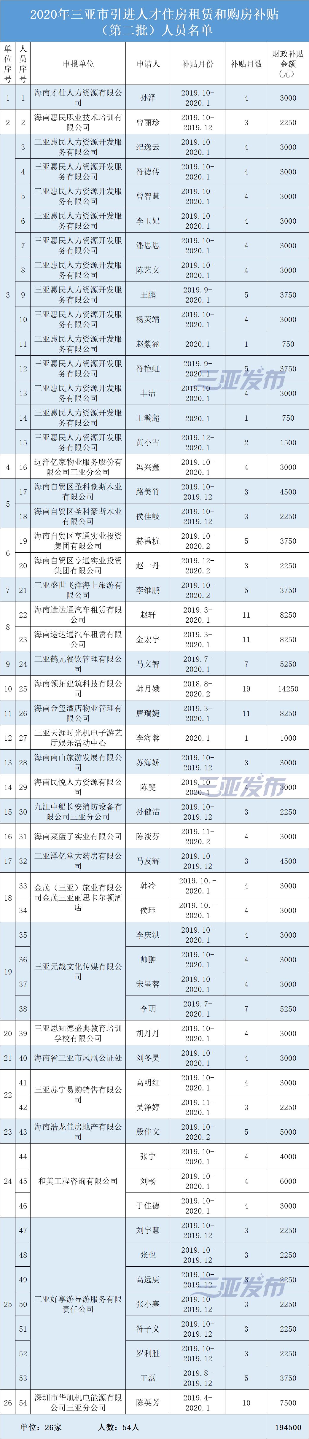 2020年三亚引进人才租房购房补贴第二批人员名单公示