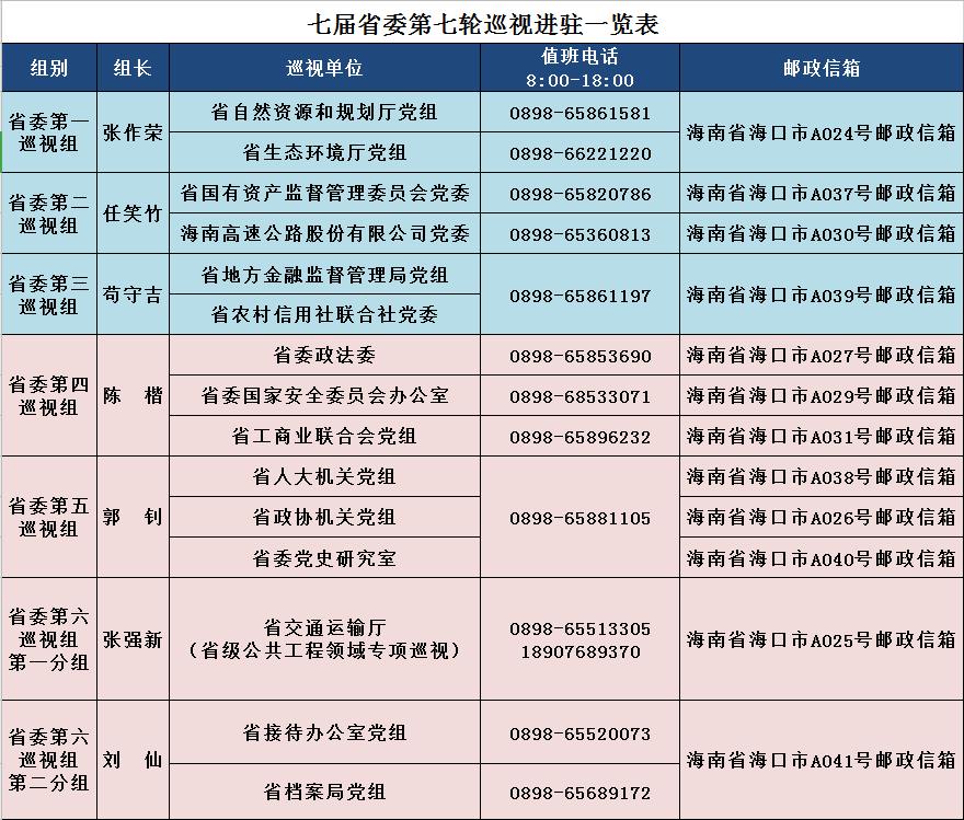 七届海南省委第七轮巡视进驻完毕,巡视组最全联系方式请收下