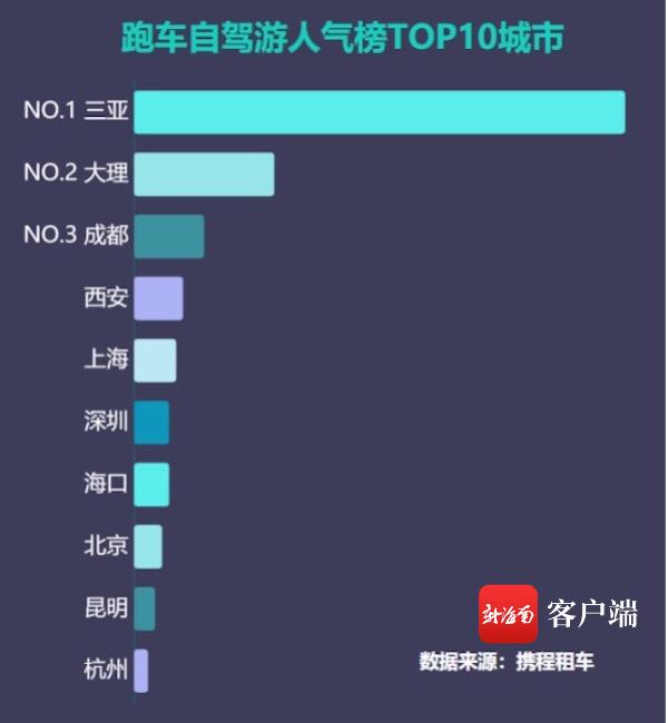 海南成国内租跑车最热门目的地 租跑车订单量占全国70%