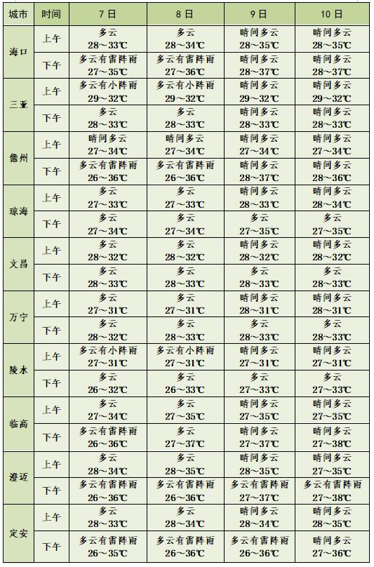 海南高考天气预报出炉:最高气温38℃,这些地方有阵雨→