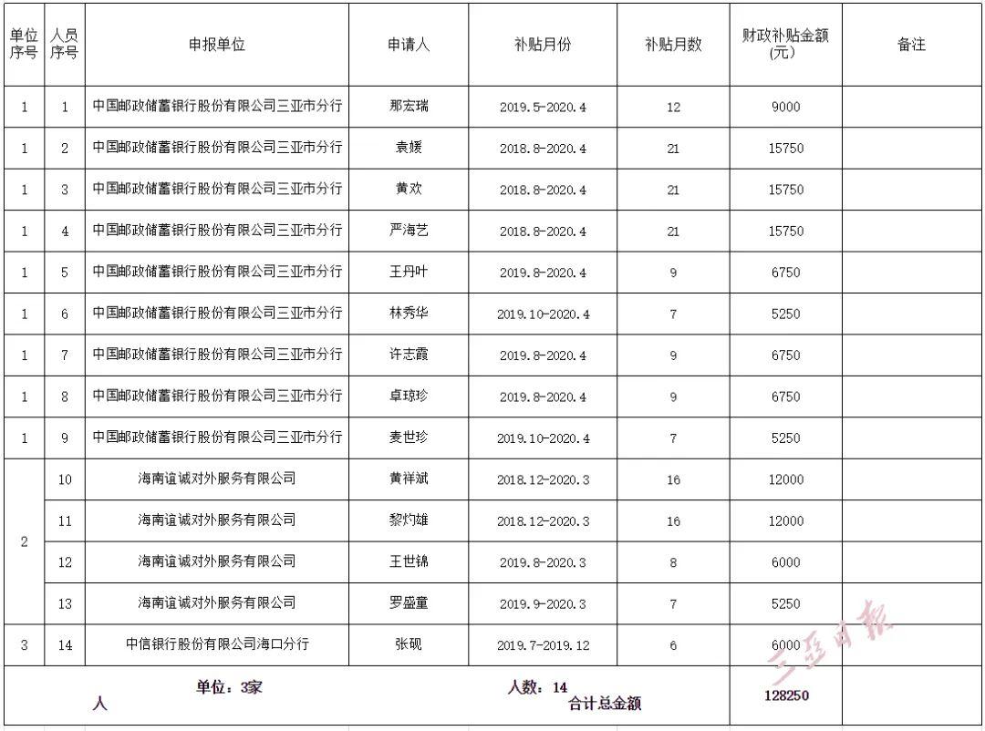 速看!2020年三亚引进人才租购房补贴(第五、六批)人员名单公示