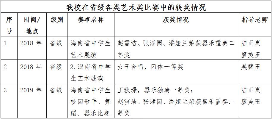 海南省农垦实验中学2020年招生工作答疑