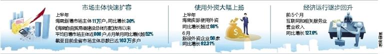 今年上半年海南市场主体快速扩容提质 新增市场主体11万户