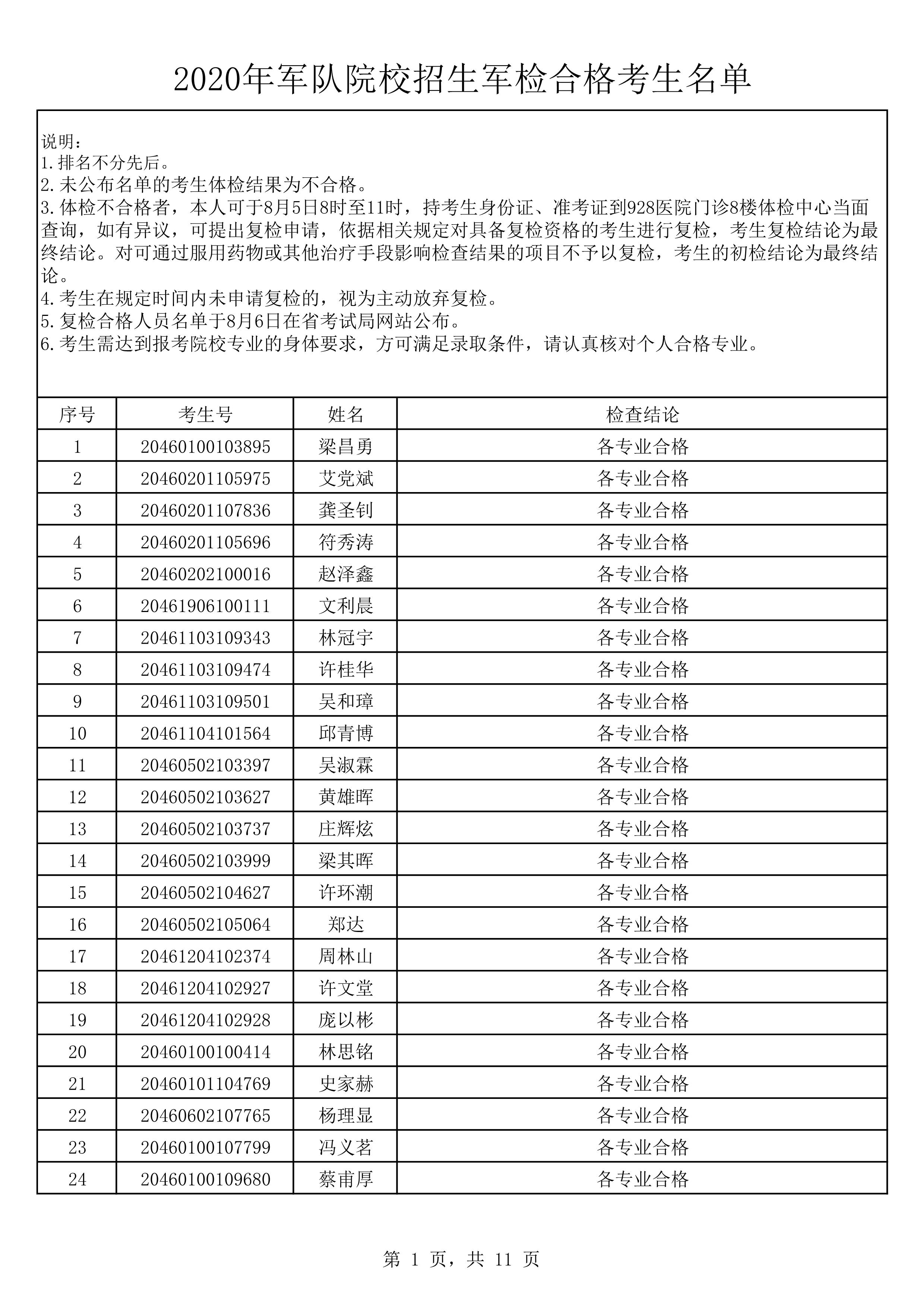 2020年军队院校招生军检合格考生名单2_1.jpg