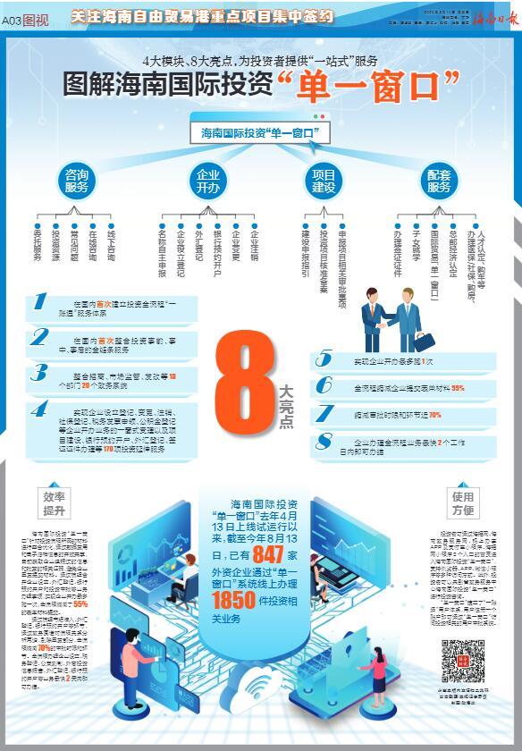 """图解海南国际投资""""单一窗口"""":4大模块、8大亮点"""