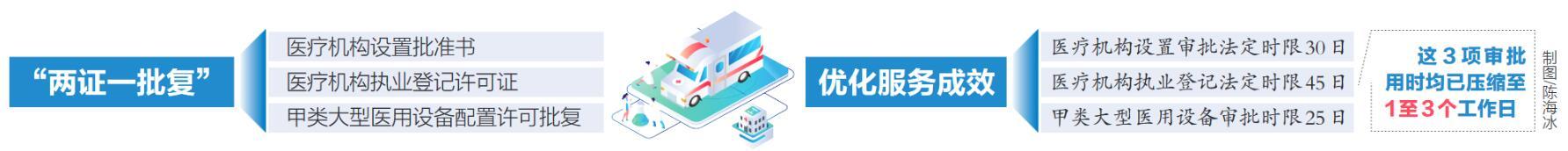 """助医疗机构加快落户!海南省卫健委在乐城先行区推行""""两证一批复""""审批新模式"""
