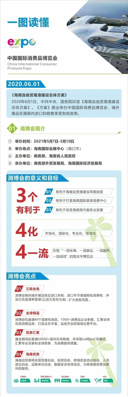 中国国际消费品博览会 一图读懂中国国际消费品博览会