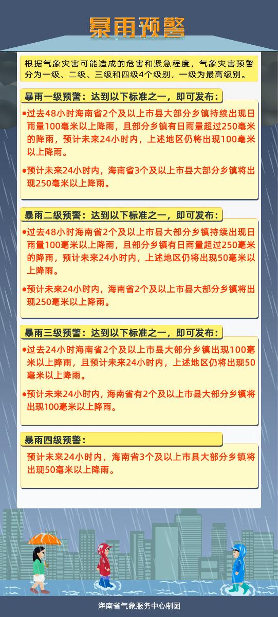 海南日报|海南省防总启动防范强降雨Ⅳ级应急响应
