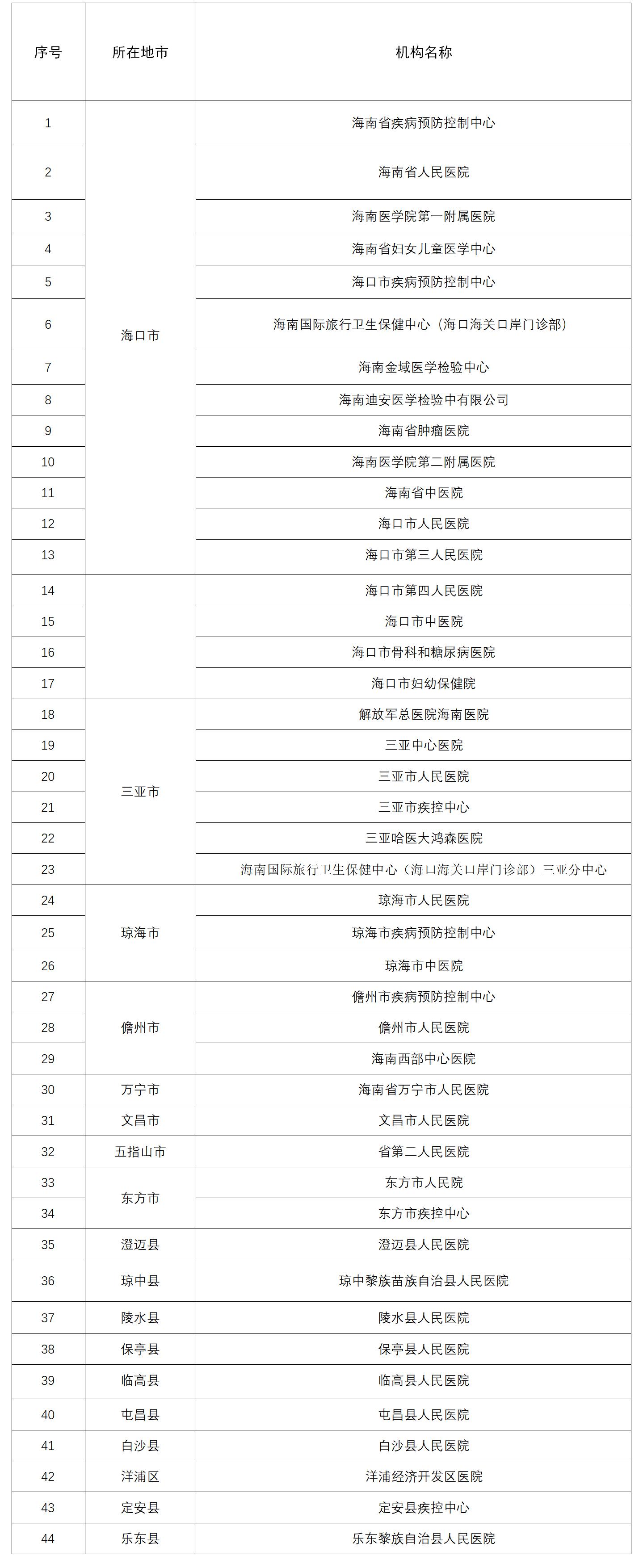 转存!海南这44家机构可做核酸检测(附名单)