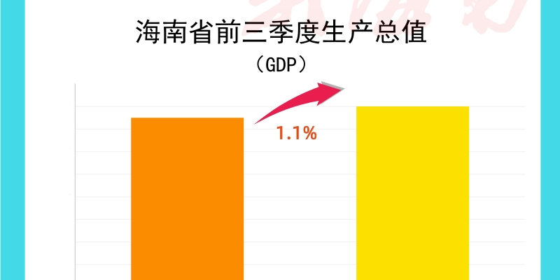 前三季度海南GDP累计增速由负转正