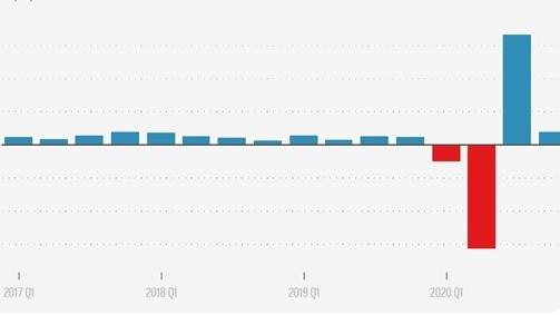 2020美国gdp主要部分_3.5 美国2020年GDP创下74年来最差表现,但今年下半年或强劲复苏