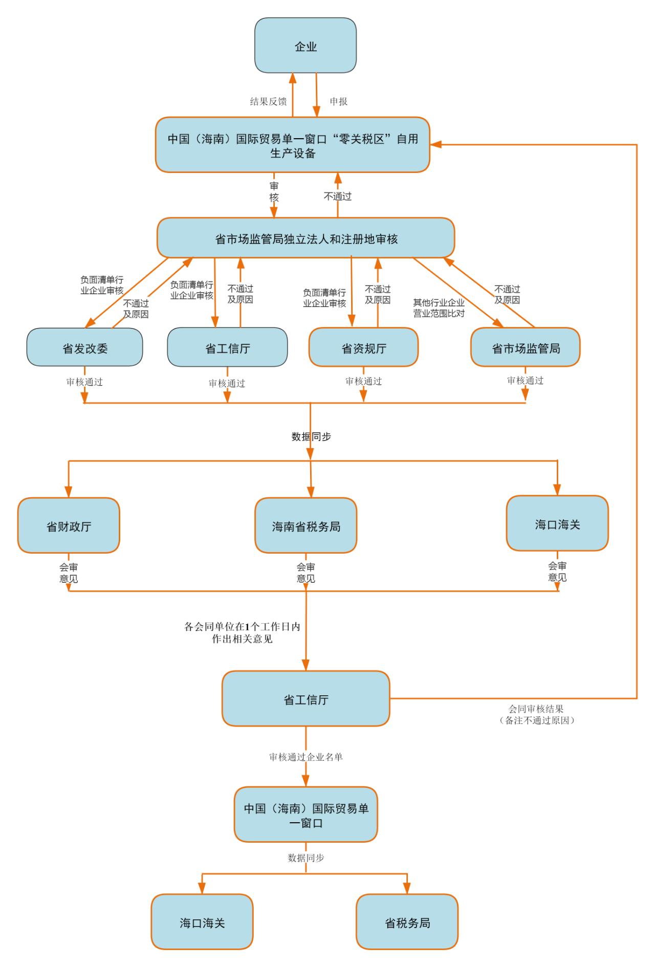 """""""零关税""""企业主体资格1.jpg"""