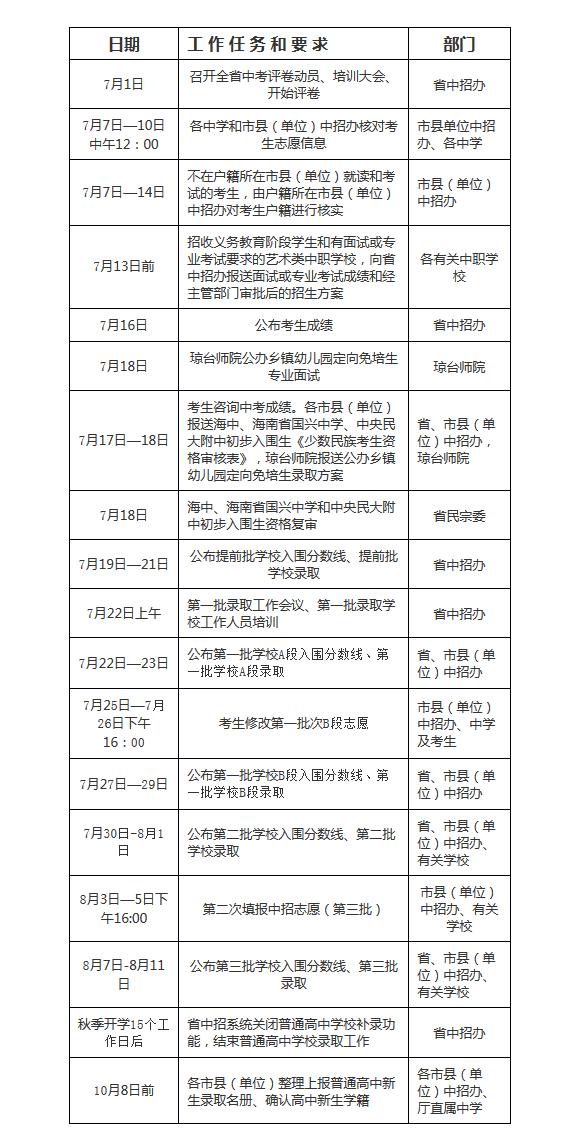 @海南中考生 中招第一次填报志愿6日12时截止,记得填报