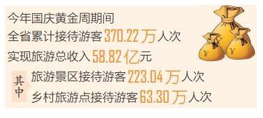 今年国庆黄金周海南接待游客370万人次 旅游总收入58.82亿元