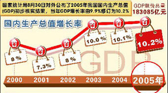 2016年全国gdp增速图_gdp基数和增速_2020年gdp增速