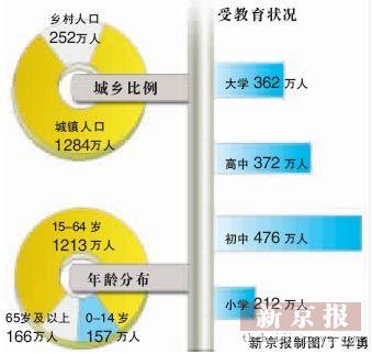 (资料图片北京人口结构分析)-揭秘最大人口数据库 13亿人口身份数