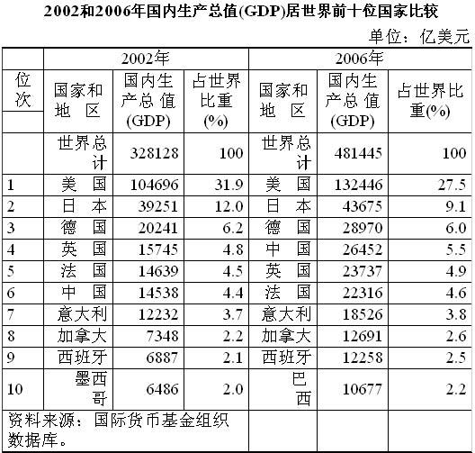 过去四年中国经济总量世界排名由六晋四