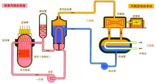 电网与清洁能源_核电科普小知识-新闻中心-南海网