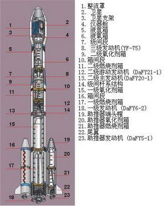 资料图片:长征三号乙运载火箭结构图