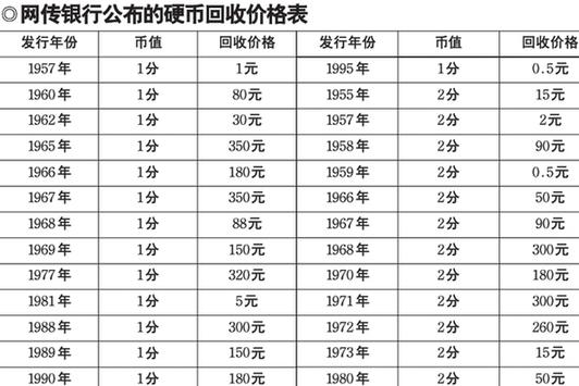 硬币收藏价格表2013_网传银行公布的硬币回收价格表