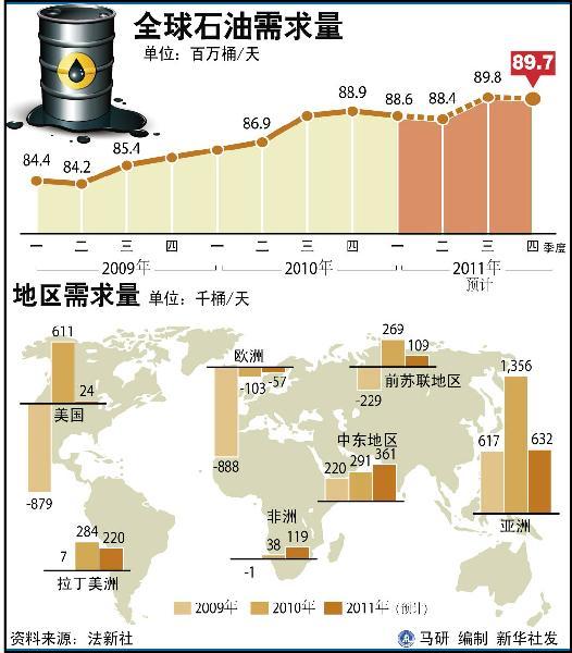 国际油价飙涨 国内成品油价格或将再度上调