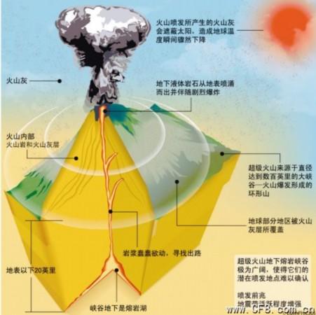 南海网 新闻中心 国际新闻 科学探索  黄石公园火山示意图 黄石公园