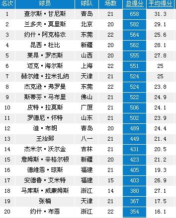 CBA球员数据榜 胡雪峰抢断第1 大郅本土得分王