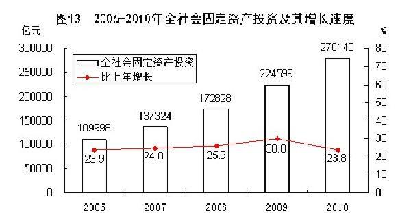 gdp统计_图表 2003 2007年国内生产总值及其增长速度