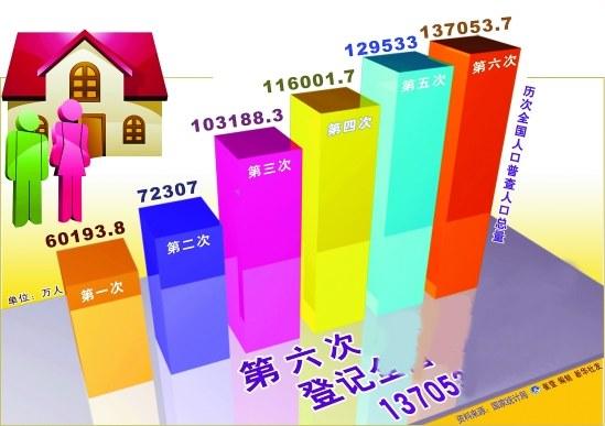 中国人口增长趋势图_中国人口增长