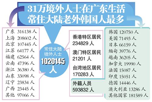 人口普查搞笑姓名歌_第六次人口普查图片