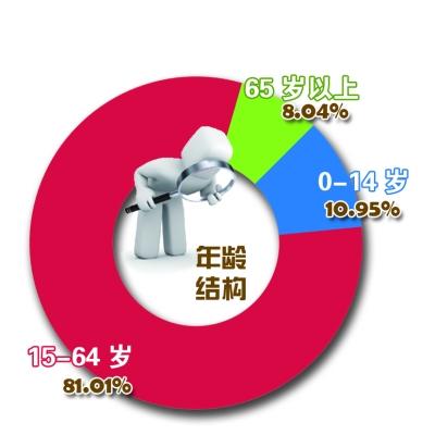 哈尔滨人口突破千万 外来人口增速超本地