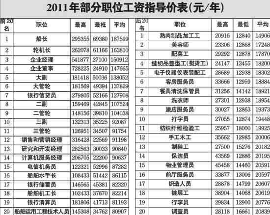 青岛242职位工资指导价发布 最高最低差50倍(图)