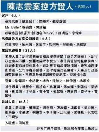 陈志云案58证人含TVB高层 将曝六旦生出场费