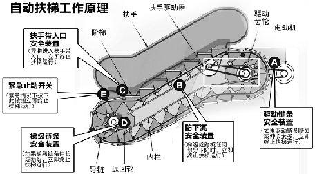 自动扶梯工作原理(资料图片)