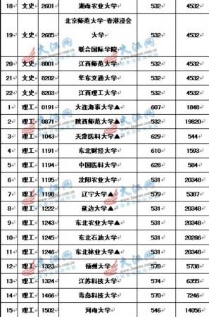 天津医科大学分数线(共10篇)